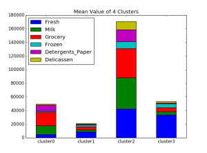 k-means_plot