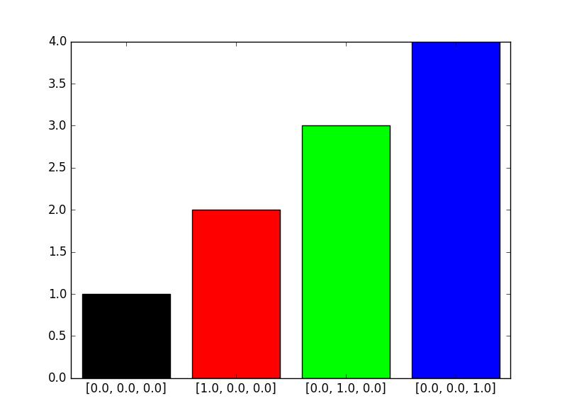 matplotlib で指定可能な色の名前と一覧 – Python でデータ