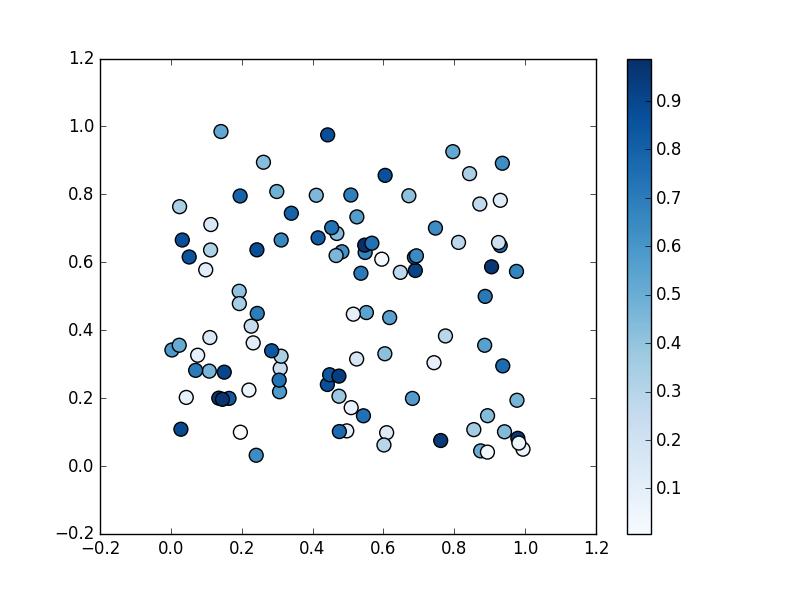 matplotlib で散布図 (Scatter plot) を描く – Python でデータ