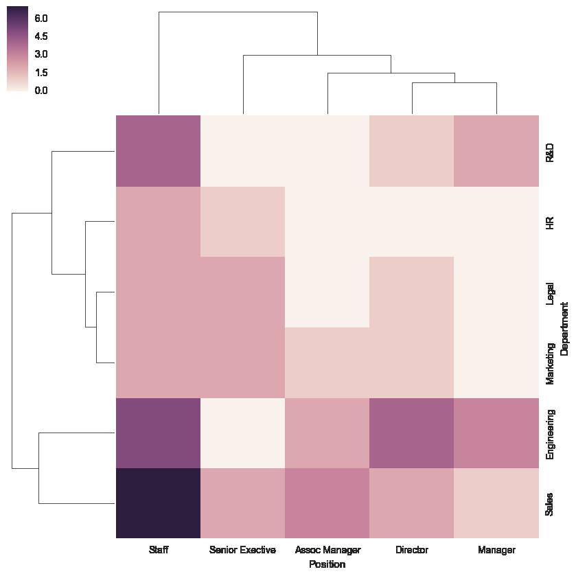clustermap01